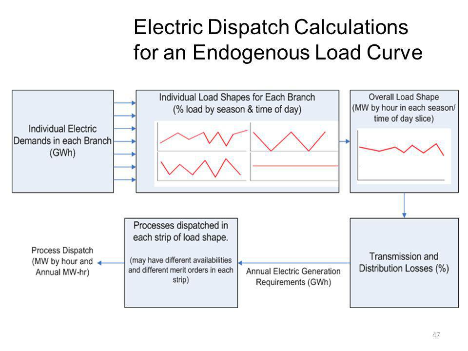 Electric Dispatch Calculations for an Endogenous Load Curve