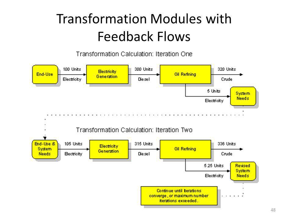 Transformation Modules with Feedback Flows