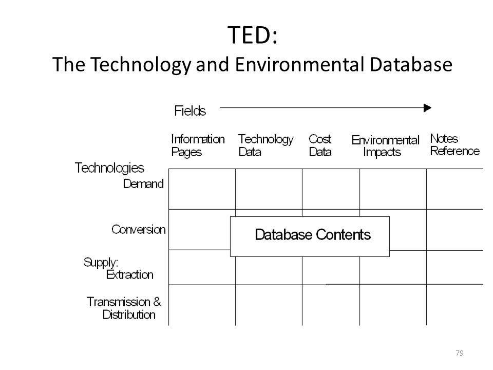 TED: The Technology and Environmental Database