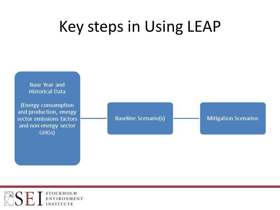 Key steps in Using LEAP