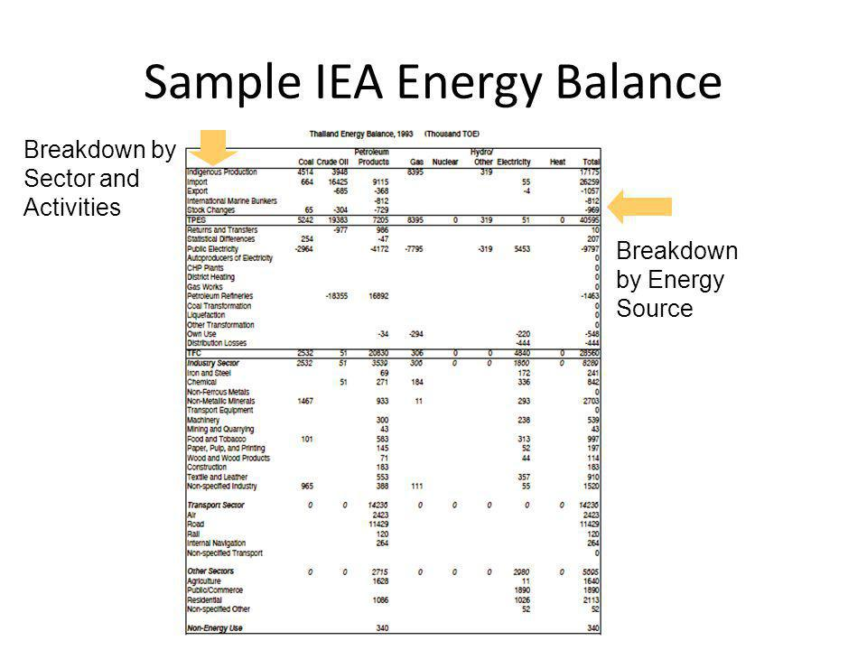 Sample IEA Energy Balance