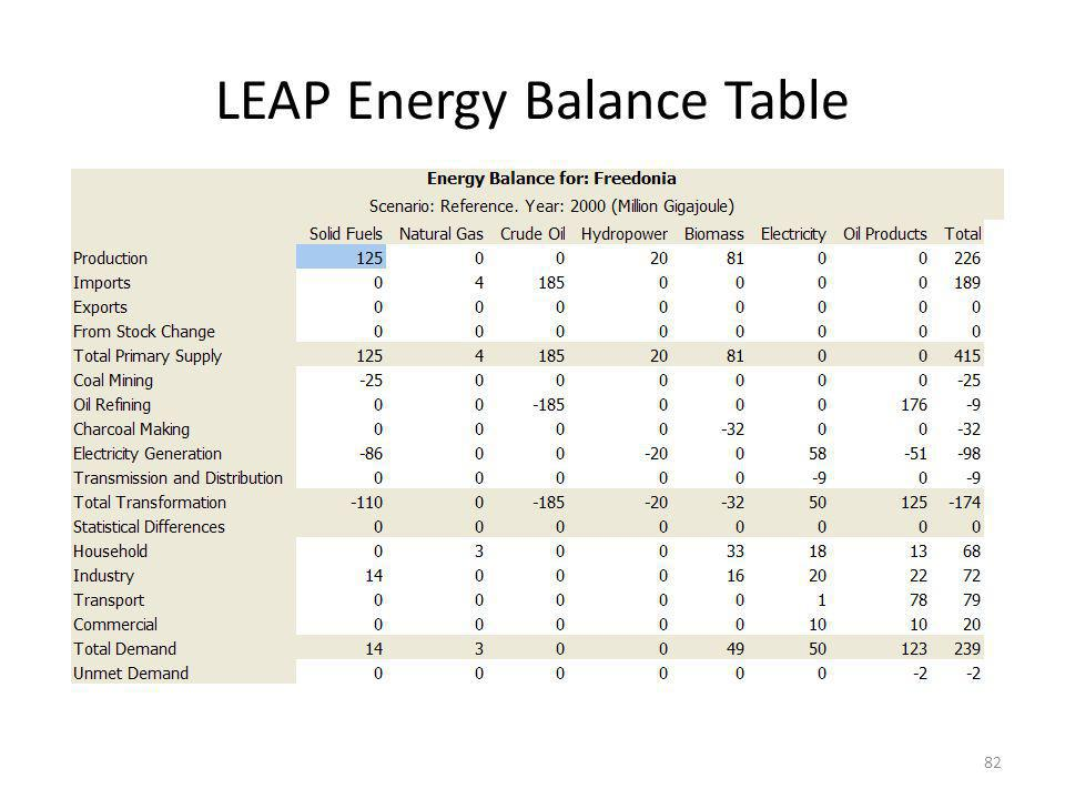 LEAP Energy Balance Table