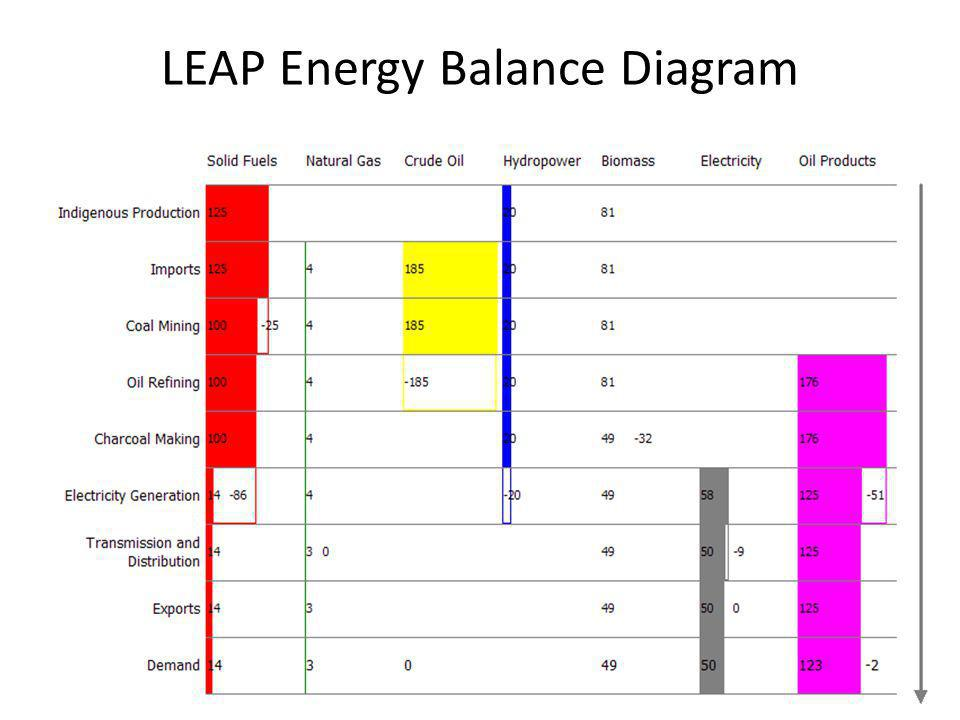 LEAP Energy Balance Diagram