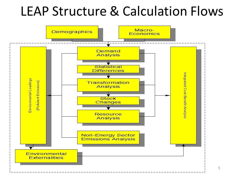 LEAP Structure & Calculation Flows