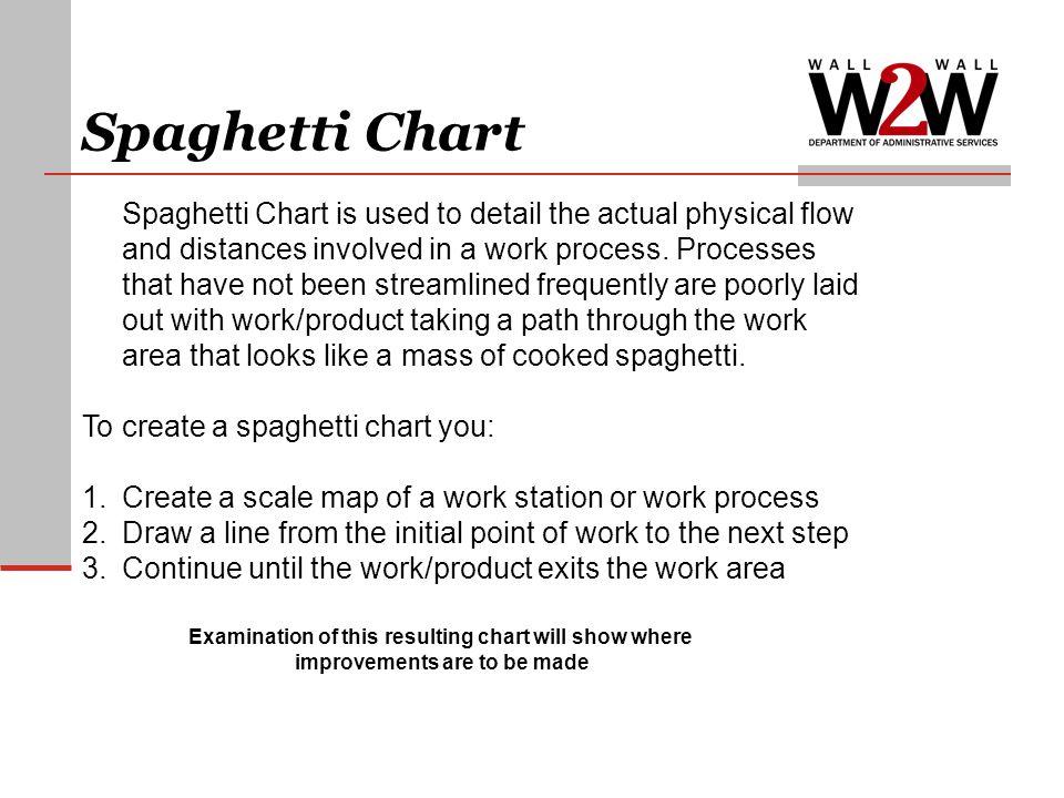 Spaghetti Chart