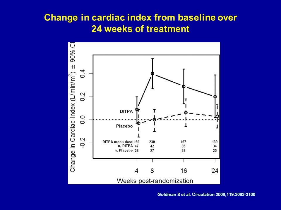 Change in cardiac index from baseline over