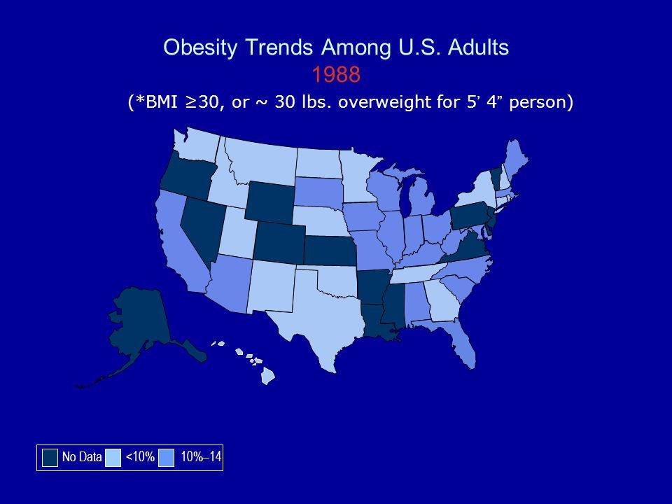 Obesity Trends Among U.S. Adults 1988