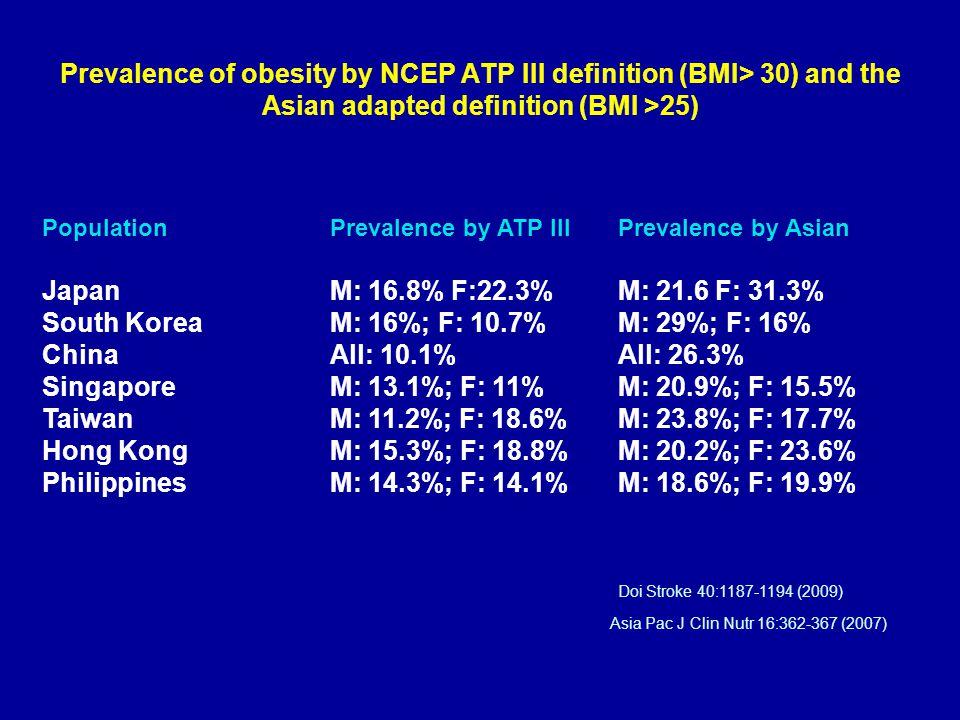 South Korea M: 16%; F: 10.7% M: 29%; F: 16%