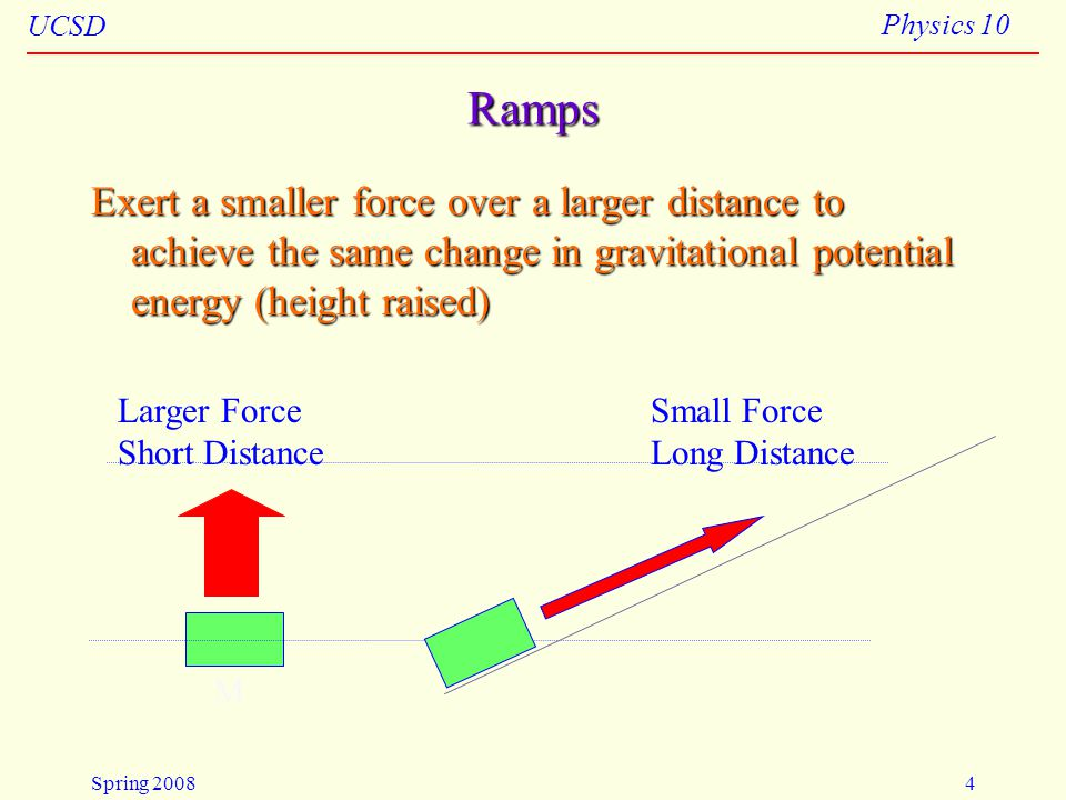 4/23/2008 Ramps. Exert a smaller force over a larger distance to achieve the same change in gravitational potential energy (height raised)