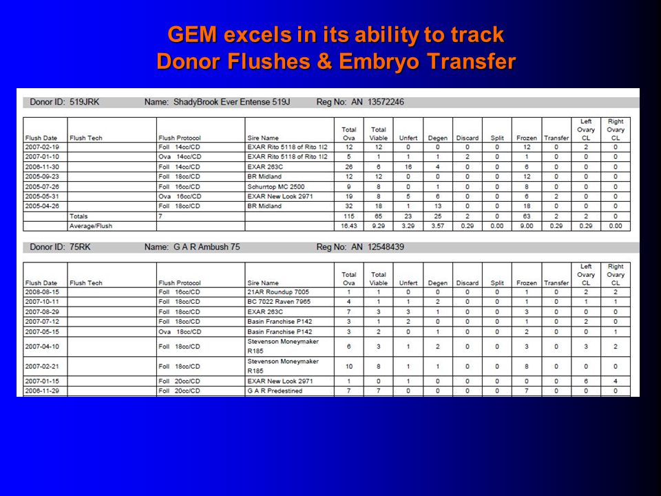 GEM excels in its ability to track Donor Flushes & Embryo Transfer