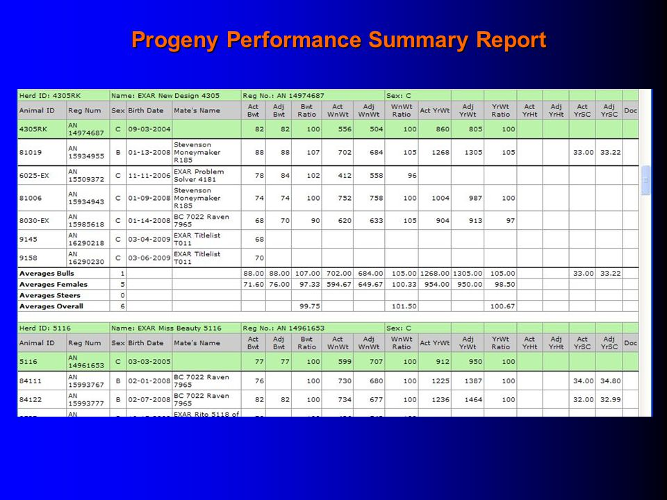 Progeny Performance Summary Report