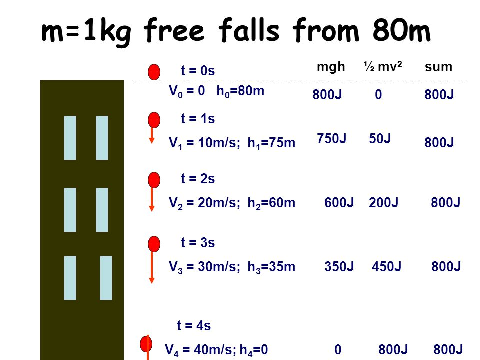 m=1kg free falls from 80m mgh ½ mv2 sum t = 0s V0 = 0 h0=80m 800J 0