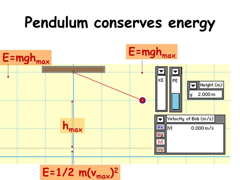 Pendulum conserves energy