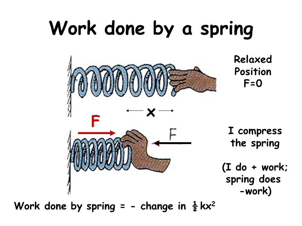 Work done by spring = - change in ½ kx2