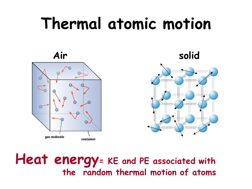 Thermal atomic motion Heat energy= KE and PE associated with Air solid