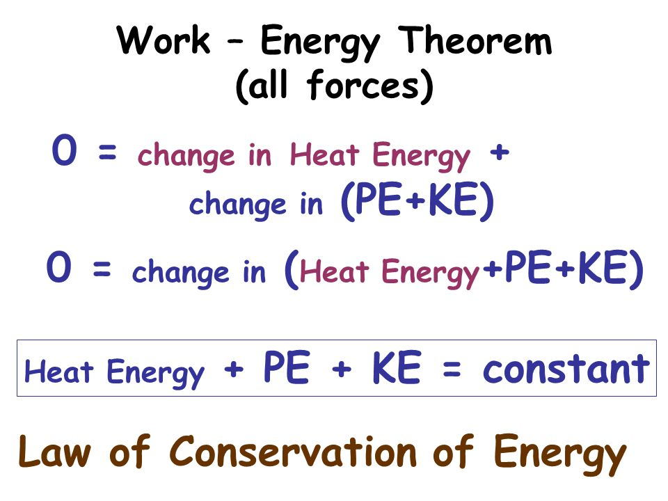 Work – Energy Theorem (all forces)