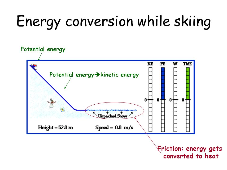 Energy conversion while skiing