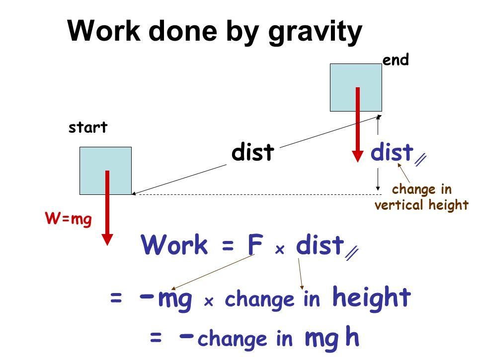 change in vertical height