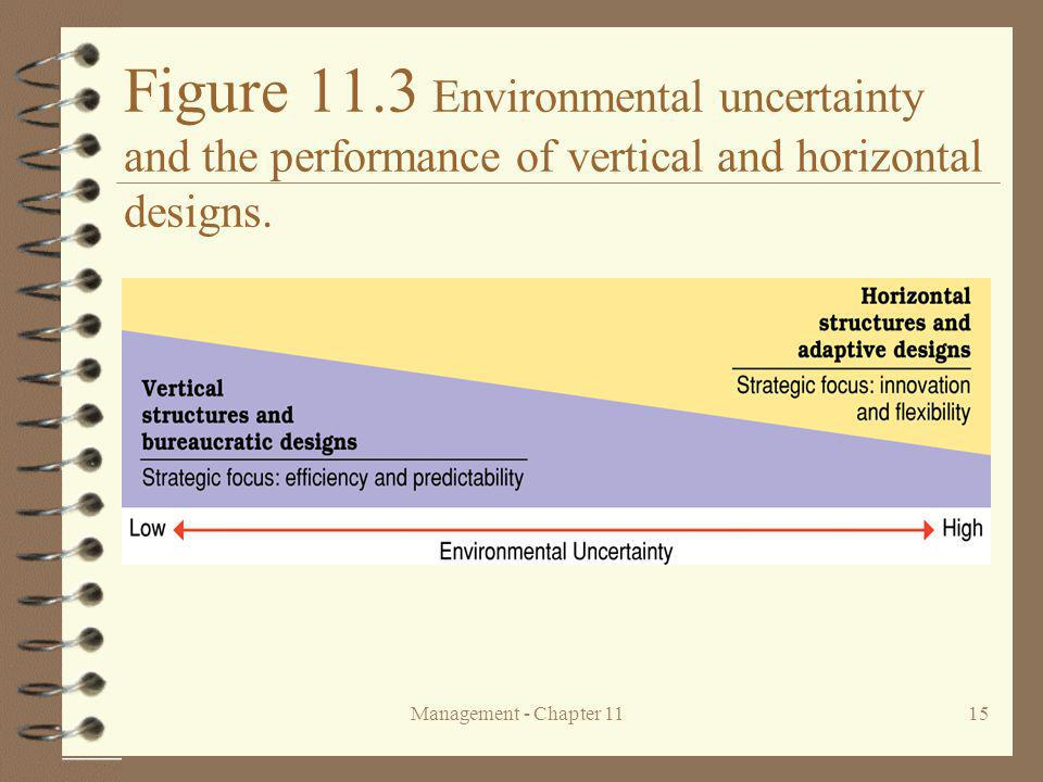Figure 11.3 Environmental uncertainty and the performance of vertical and horizontal designs.