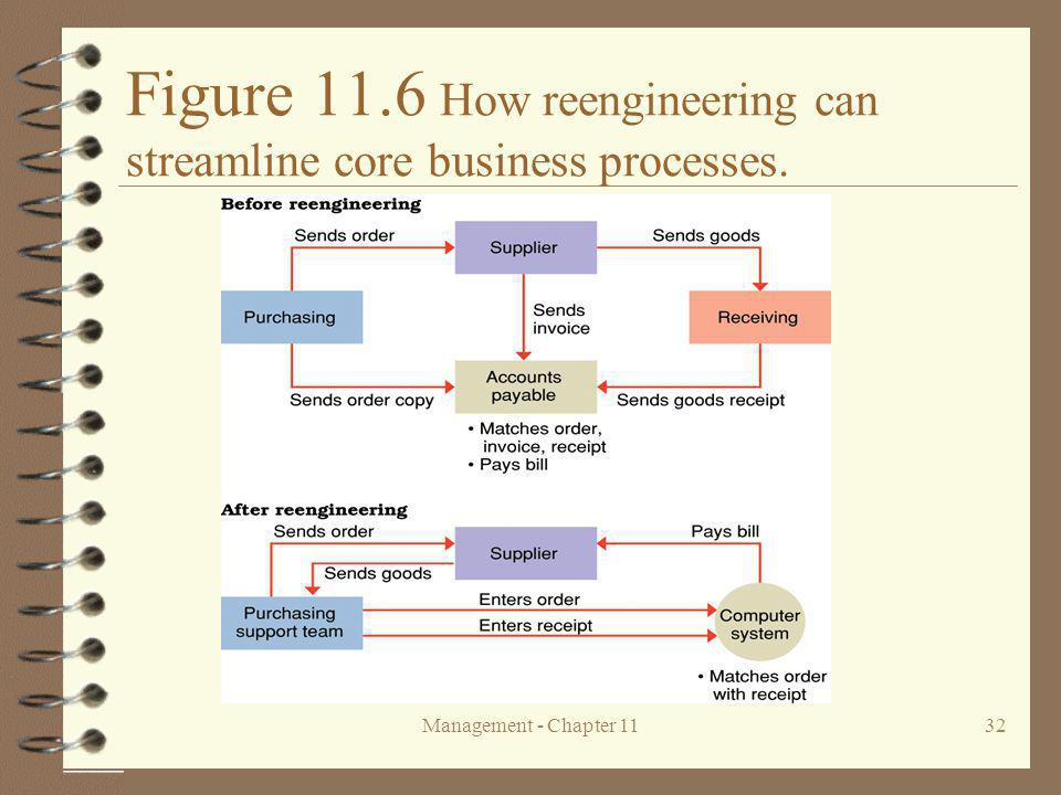 Figure 11.6 How reengineering can streamline core business processes.