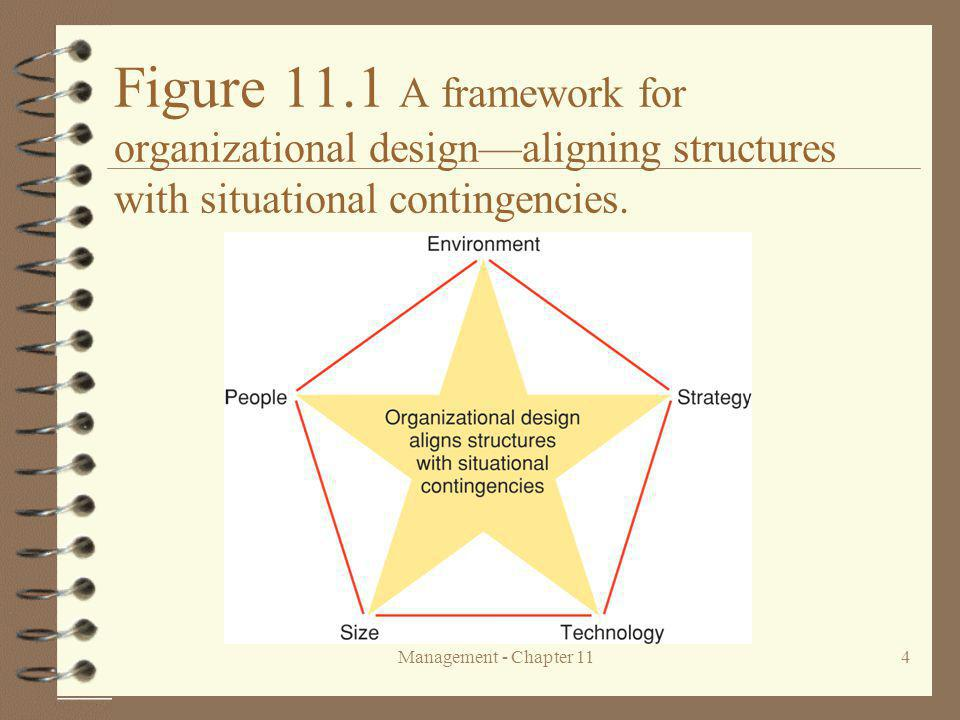 Figure 11.1 A framework for organizational design—aligning structures with situational contingencies.