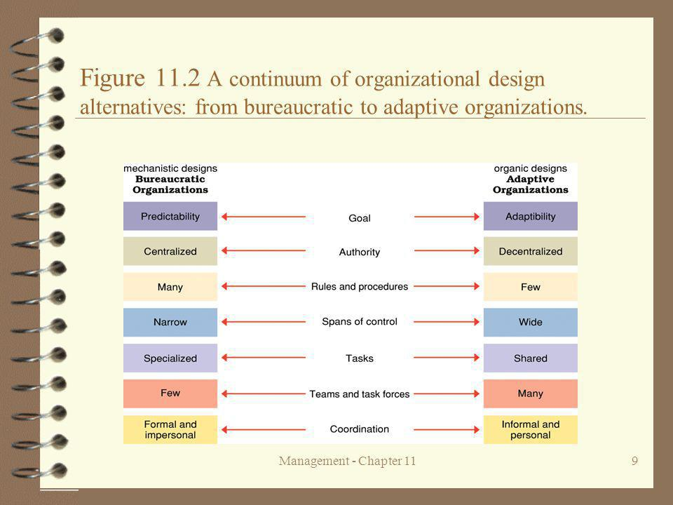 Figure 11.2 A continuum of organizational design alternatives: from bureaucratic to adaptive organizations.