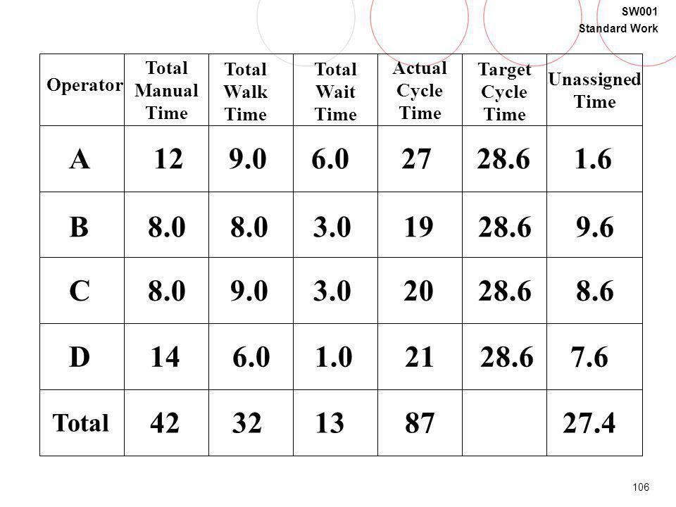 Operator Total Manual Time. Total Walk Time. Total Wait Time. Actual Cycle Time. Target Cycle Time.