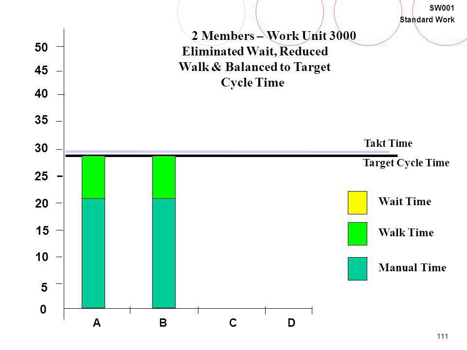 Eliminated Wait, Reduced Walk & Balanced to Target Cycle Time