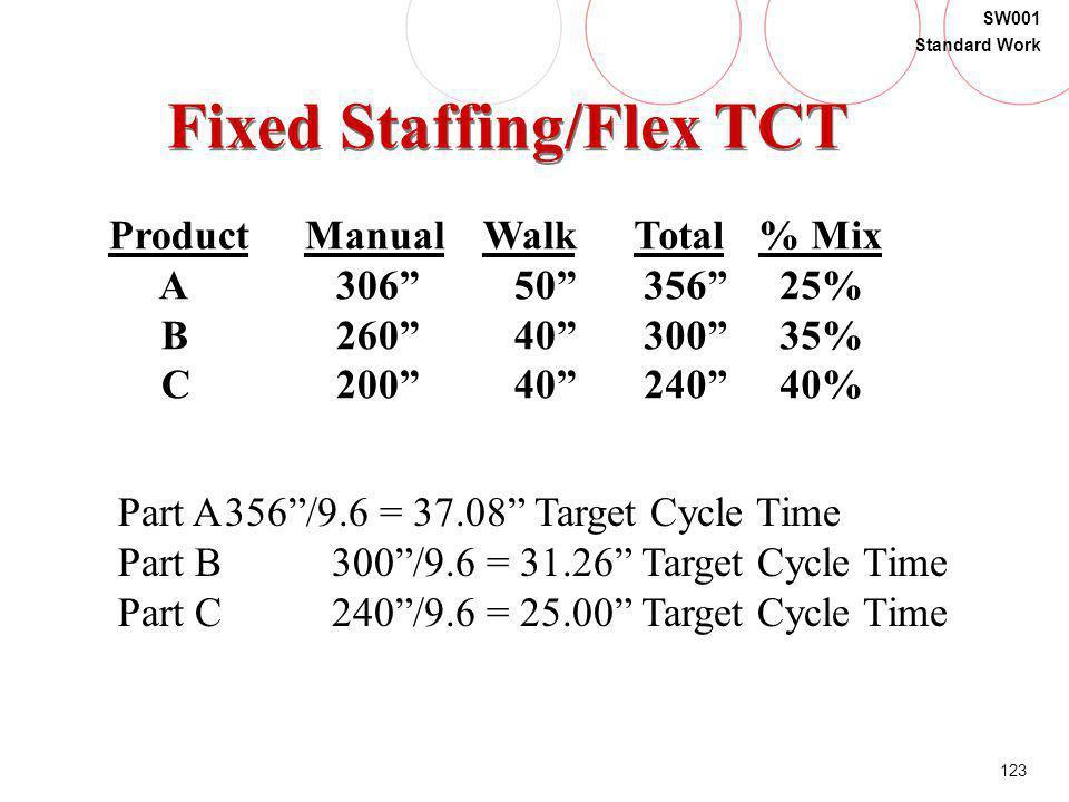 Fixed Staffing/Flex TCT