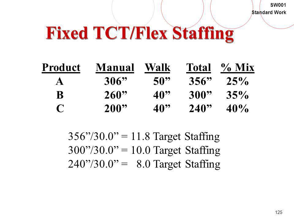 Fixed TCT/Flex Staffing