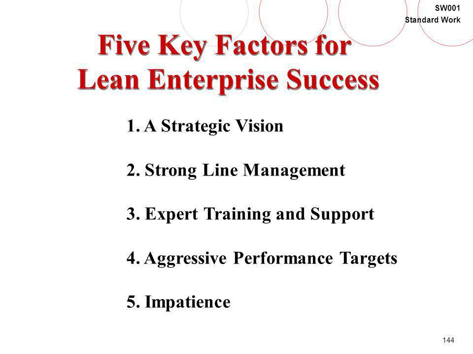 Lean Enterprise Success