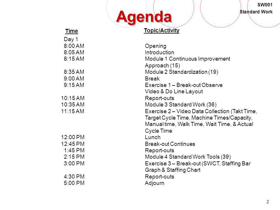 Agenda Time Topic/Activity Day 1 8:00 AM Opening 8:05 AM Introduction