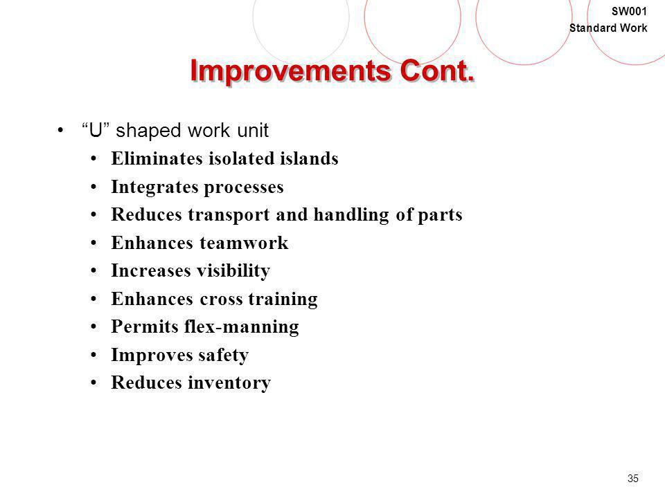 Improvements Cont. U shaped work unit Eliminates isolated islands