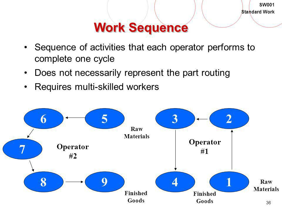 Work Sequence Sequence of activities that each operator performs to complete one cycle. Does not necessarily represent the part routing.