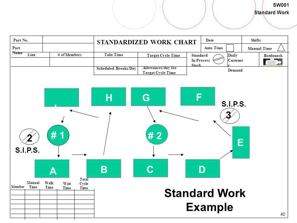 Standard Work Example F G H I 3 # 1 # 2 2 E B C A D S.I.P.S.