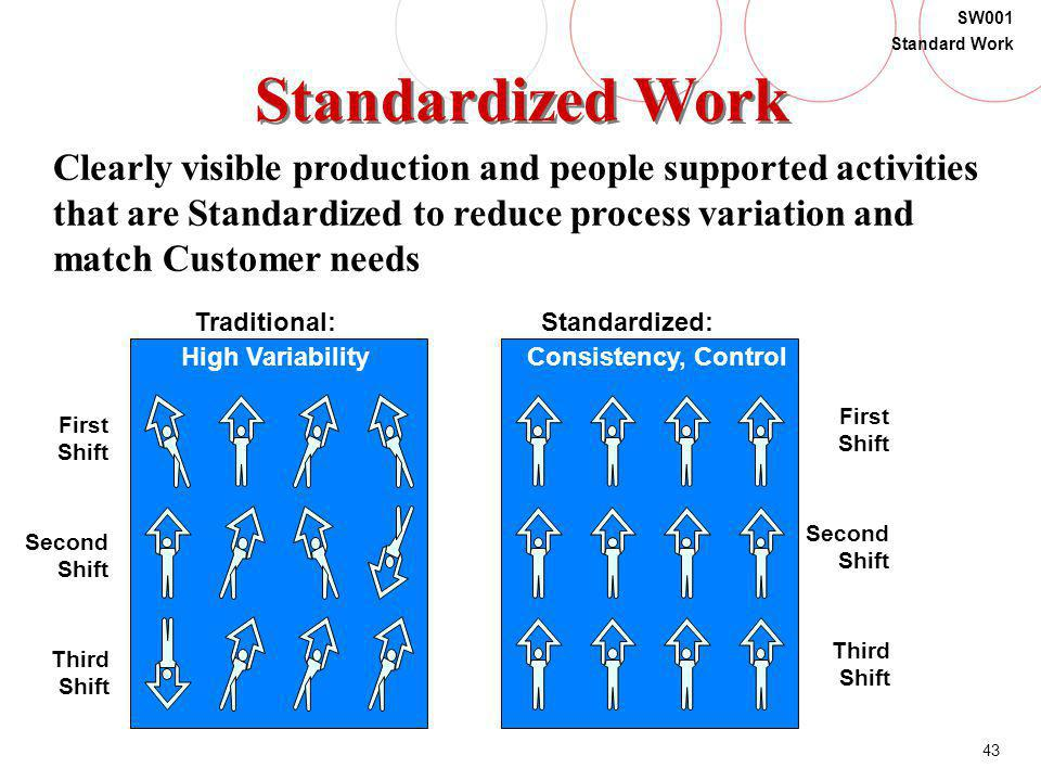 Standardized Work Clearly visible production and people supported activities. that are Standardized to reduce process variation and.