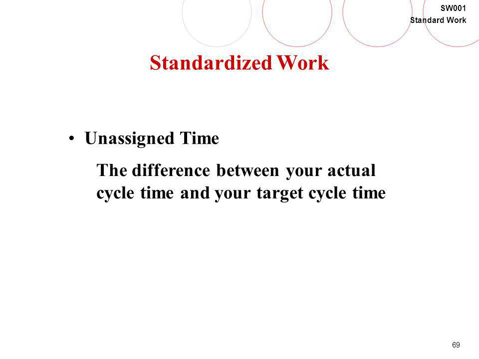 Standardized Work Unassigned Time The difference between your actual