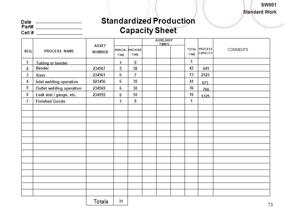 Standardized Production