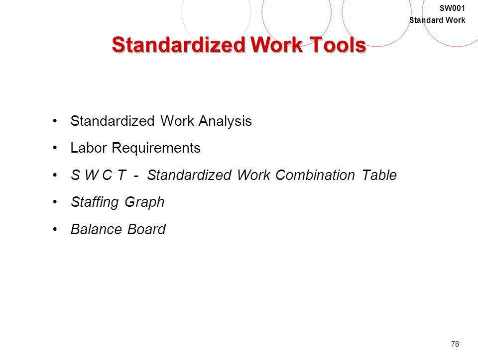 Standardized Work Tools