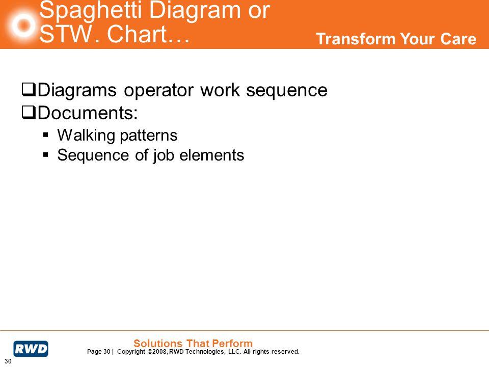 Spaghetti Diagram or STW. Chart…