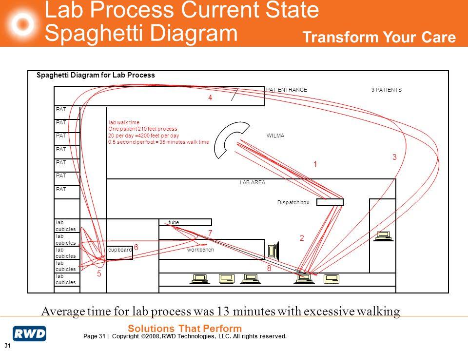 Lab Process Current State Spaghetti Diagram