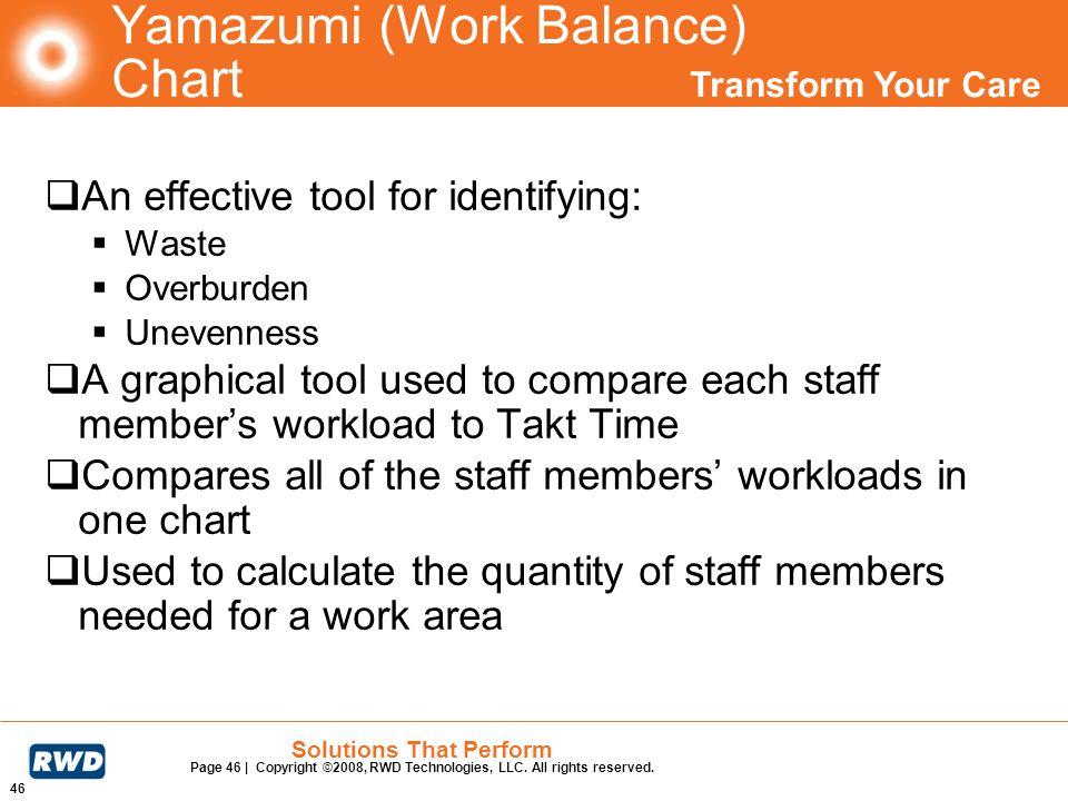 Yamazumi (Work Balance) Chart