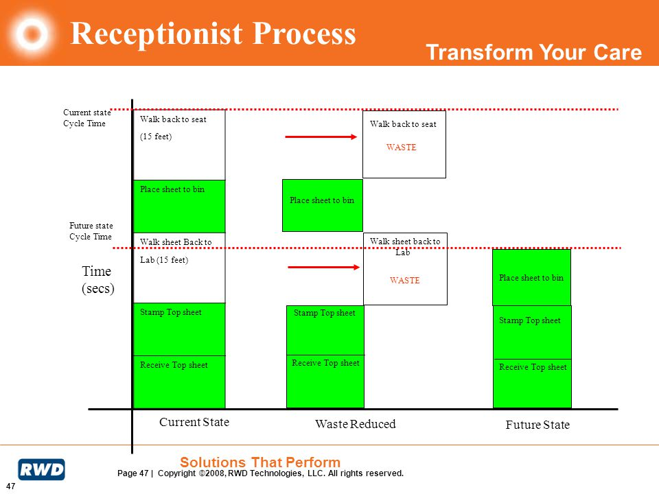 Receptionist Process Time (secs) Current State Waste Reduced