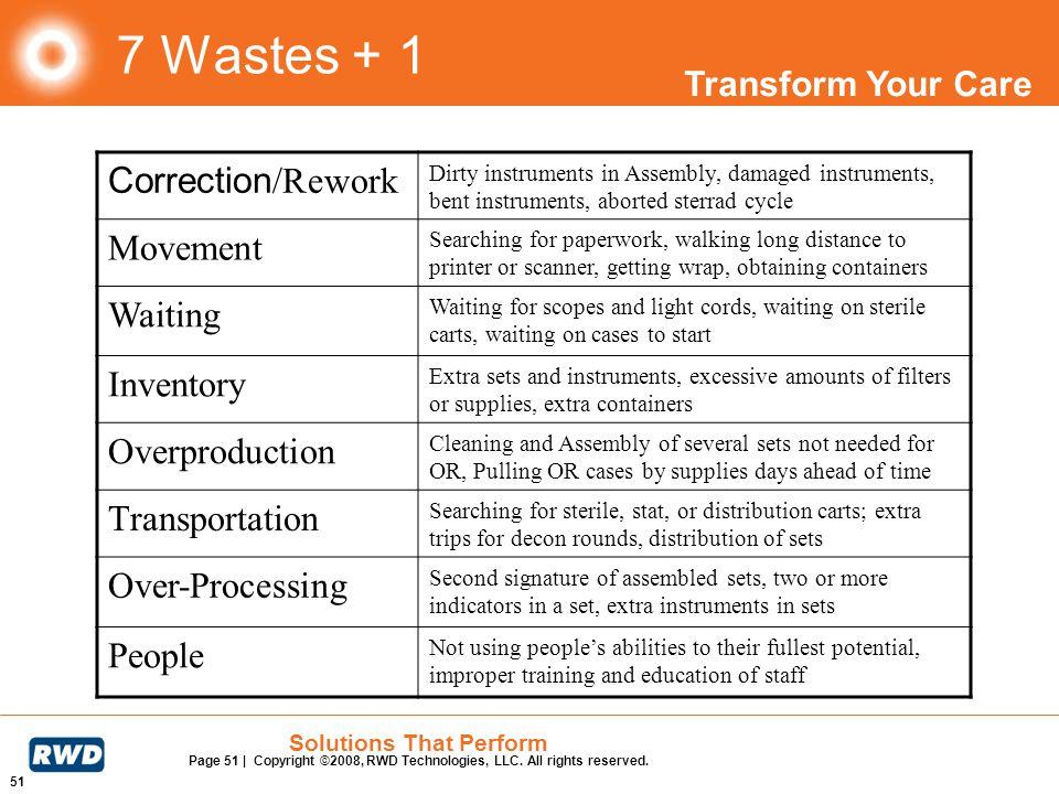7 Wastes + 1 Correction/Rework Movement Waiting Inventory