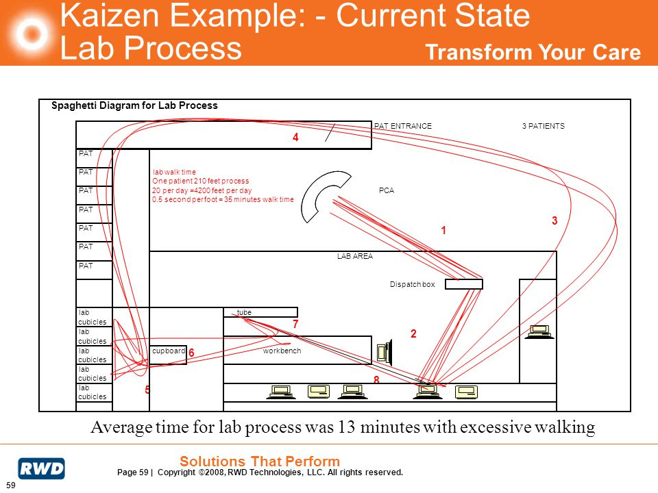 Kaizen Example: - Current State Lab Process