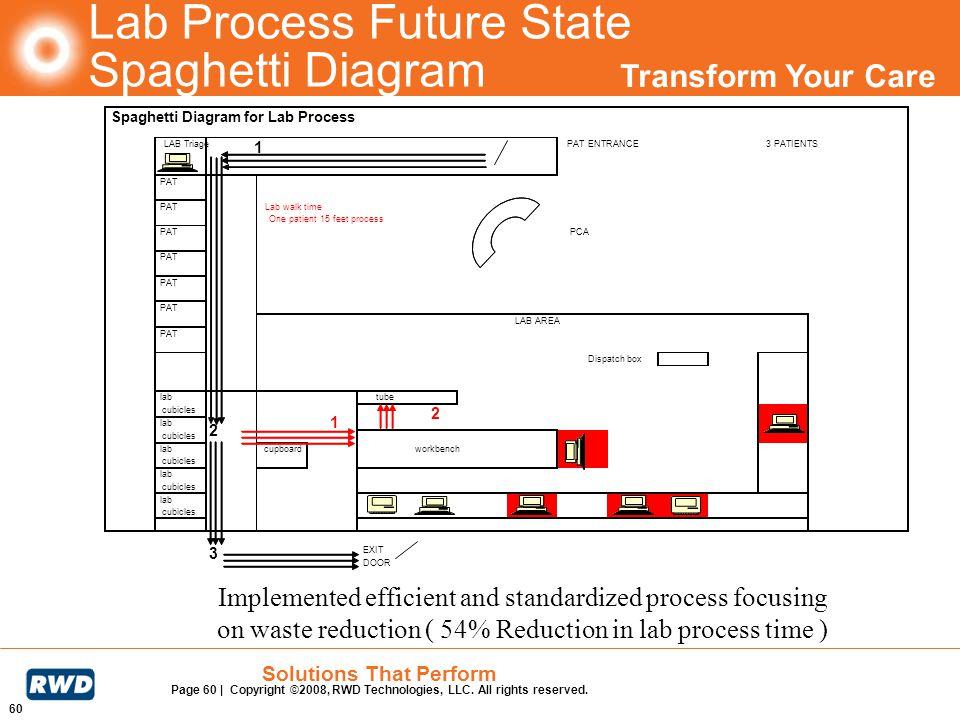 Lab Process Future State Spaghetti Diagram