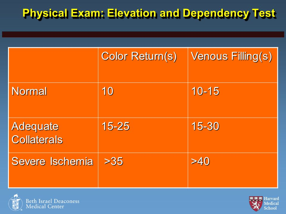Physical Exam: Elevation and Dependency Test