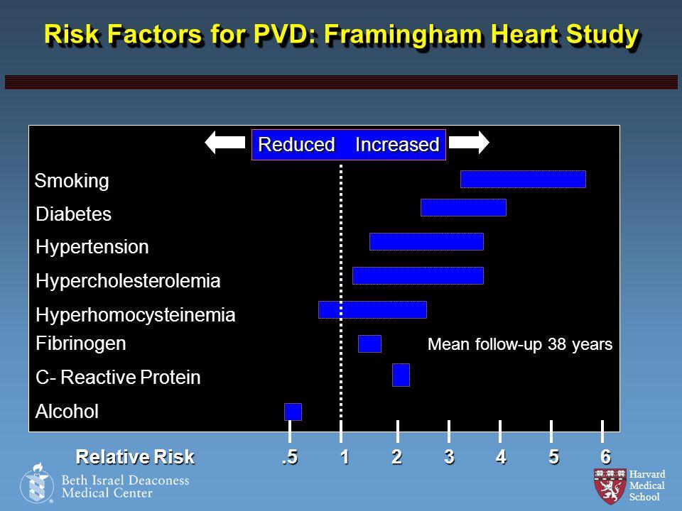 Risk Factors for PVD: Framingham Heart Study