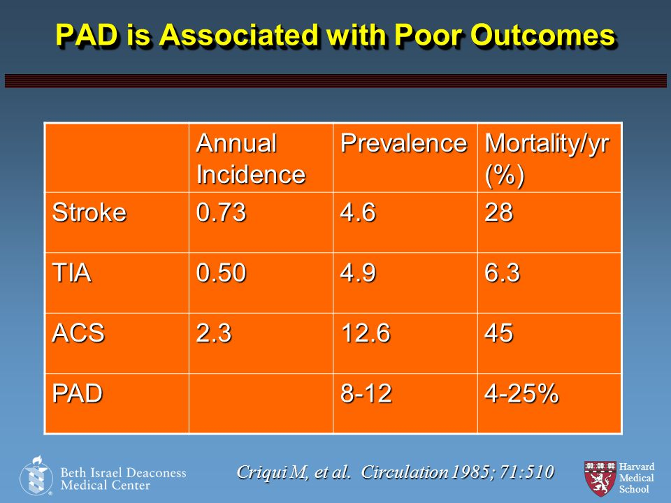 PAD is Associated with Poor Outcomes