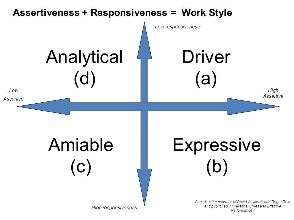 Analytical (d) Driver (a) Amiable (c) Expressive (b)